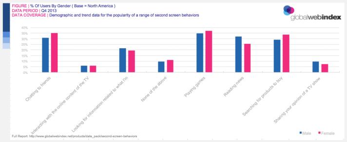 Second-screen behaviors, by gender