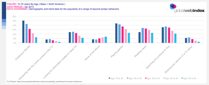 Second-Screen Behaviors, by Age