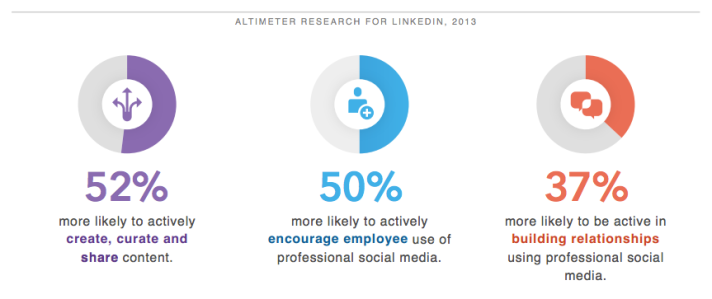 Socially Engaged Executives