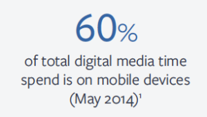 Digital Media, Mobile Time Spent