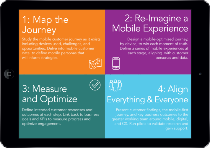 Four-Steps-to-Creating-Mobile-Experiences-1024x723